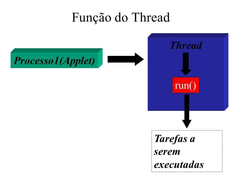 Função do Thread Thread Processo1(Applet) run()