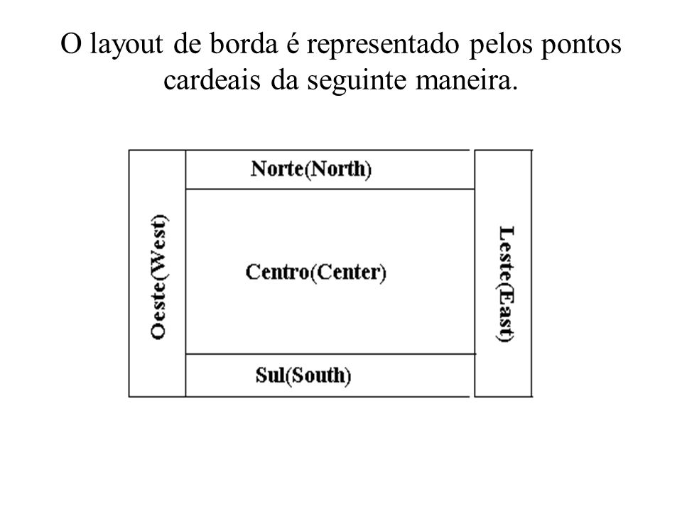 O layout de borda é representado pelos pontos cardeais da seguinte maneira.