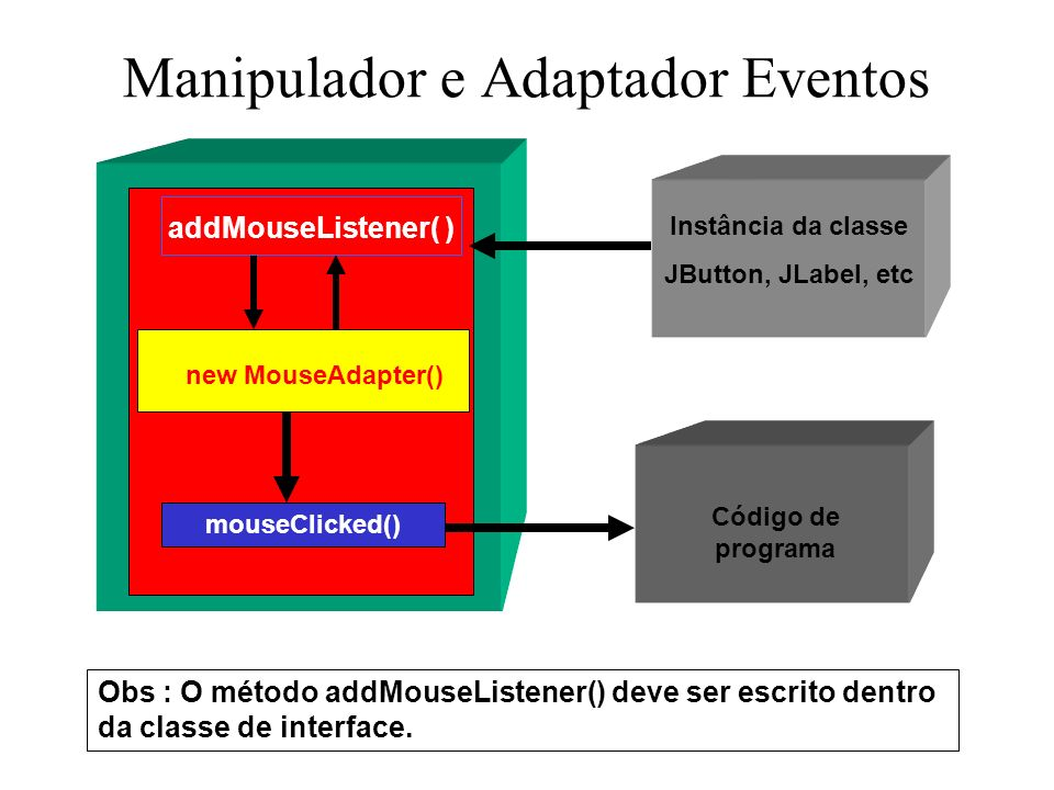 Manipulador e Adaptador Eventos