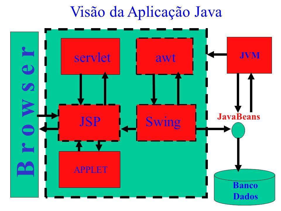 Visão da Aplicação Java