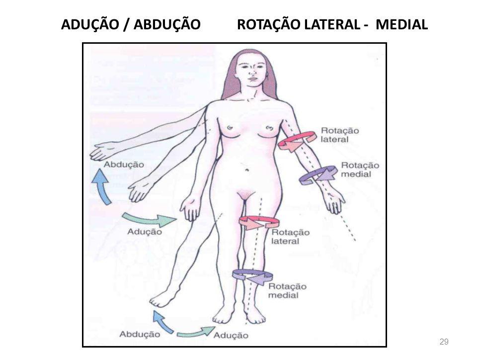 ADUÇÃO / ABDUÇÃO ROTAÇÃO LATERAL - MEDIAL