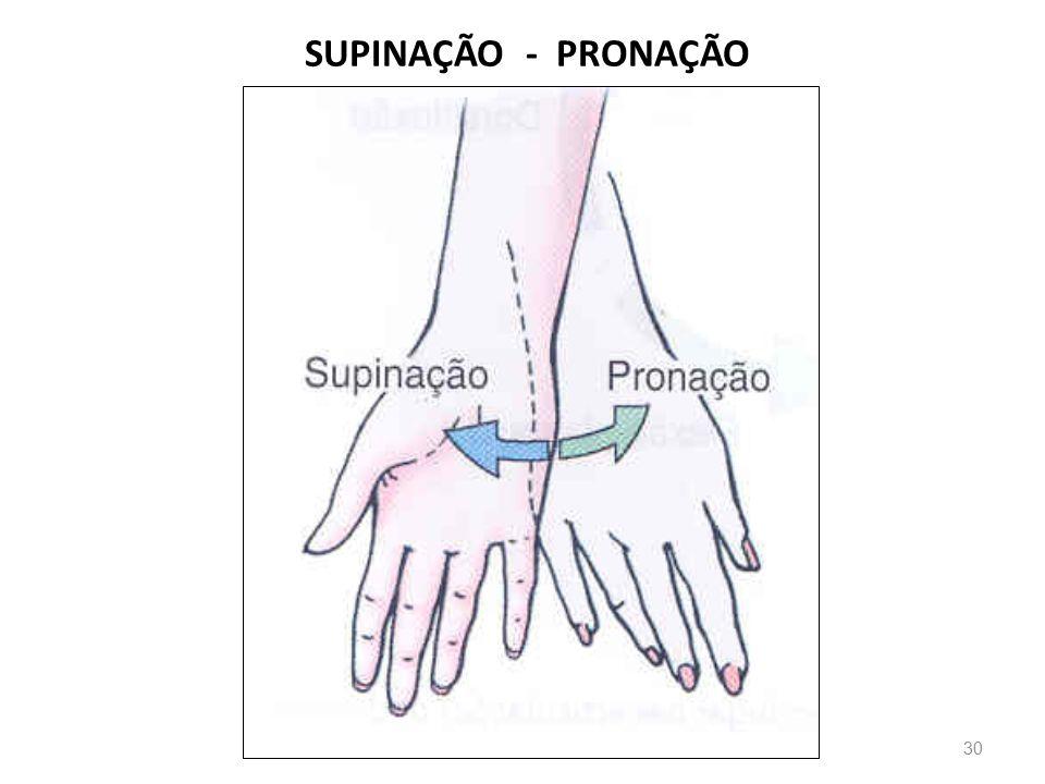SUPINAÇÃO - PRONAÇÃO