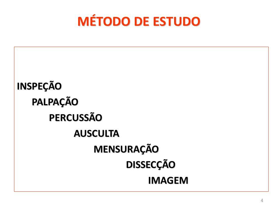 MÉTODO DE ESTUDO ΙNSPEÇÃO PALPAÇÃO PERCUSSÃO AUSCULTA MENSURAÇÃO DISSECÇÃO IMAGEM