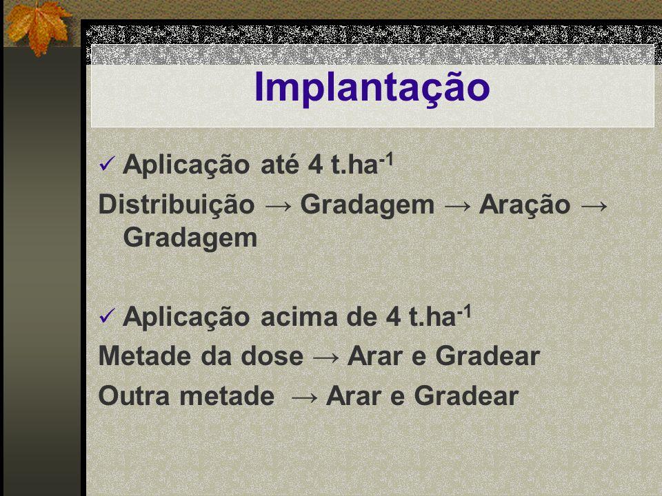 Implantação Aplicação até 4 t.ha-1