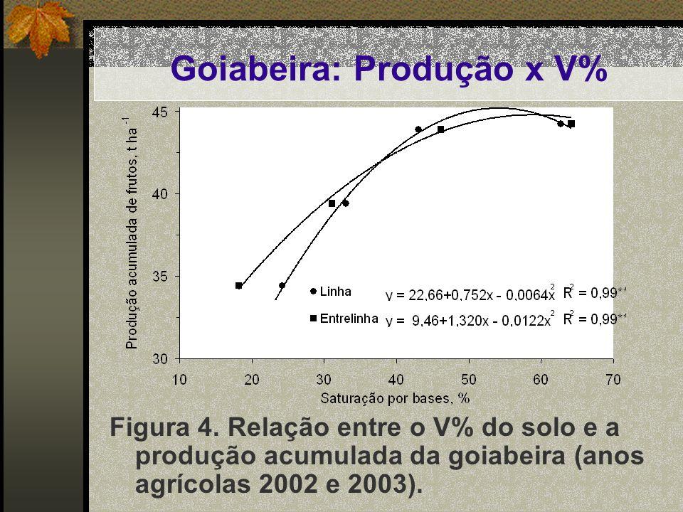 Goiabeira: Produção x V%