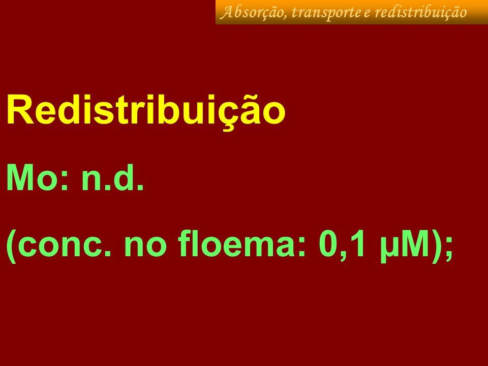 Redistribuição Mo: n.d. (conc. no floema: 0,1 µM);