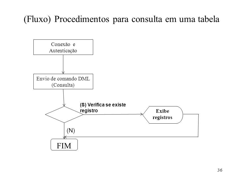 (Fluxo) Procedimentos para consulta em uma tabela