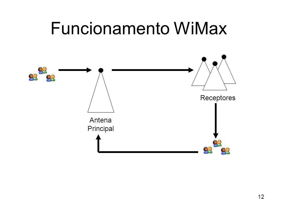 Funcionamento WiMax Receptores Antena Principal