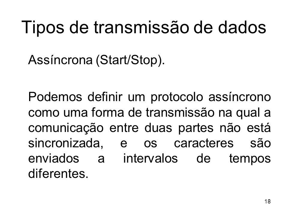 Tipos de transmissão de dados