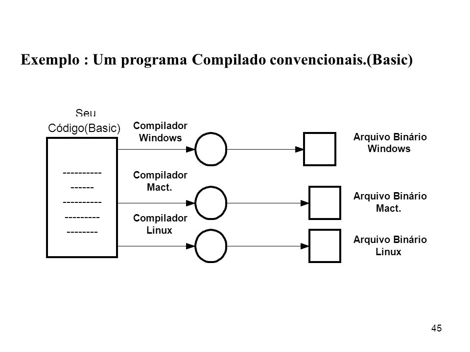 Exemplo : Um programa Compilado convencionais.(Basic)