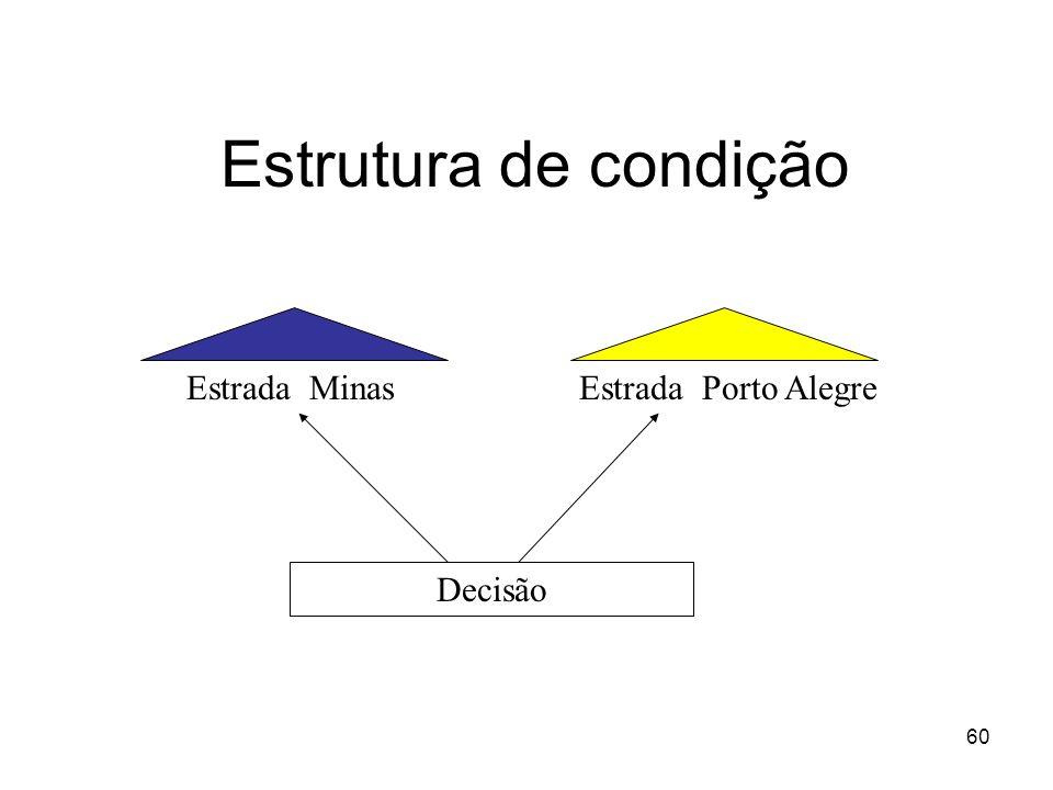 Estrutura de condição Estrada Minas Estrada Porto Alegre Decisão
