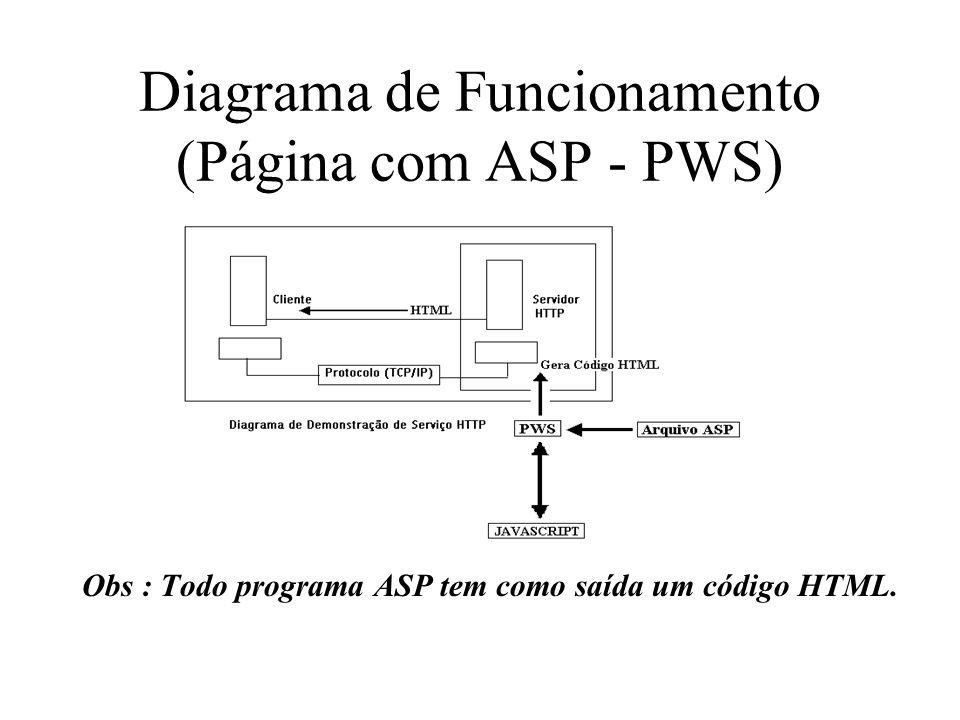 Diagrama de Funcionamento (Página com ASP - PWS)
