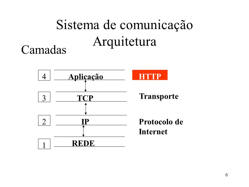 Sistema de comunicação Arquitetura