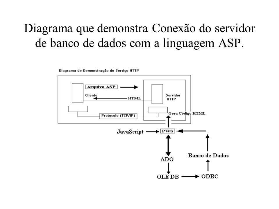 Diagrama que demonstra Conexão do servidor de banco de dados com a linguagem ASP.