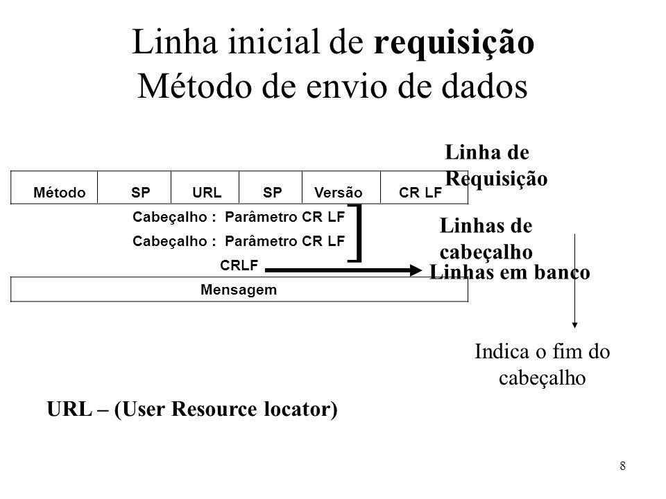 Linha inicial de requisição Método de envio de dados