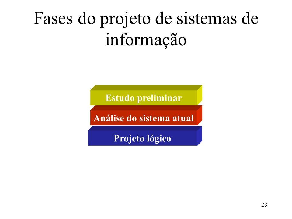 Fases do projeto de sistemas de informação