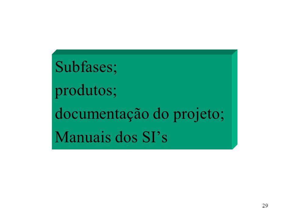 Subfases; produtos; documentação do projeto; Manuais dos SI's