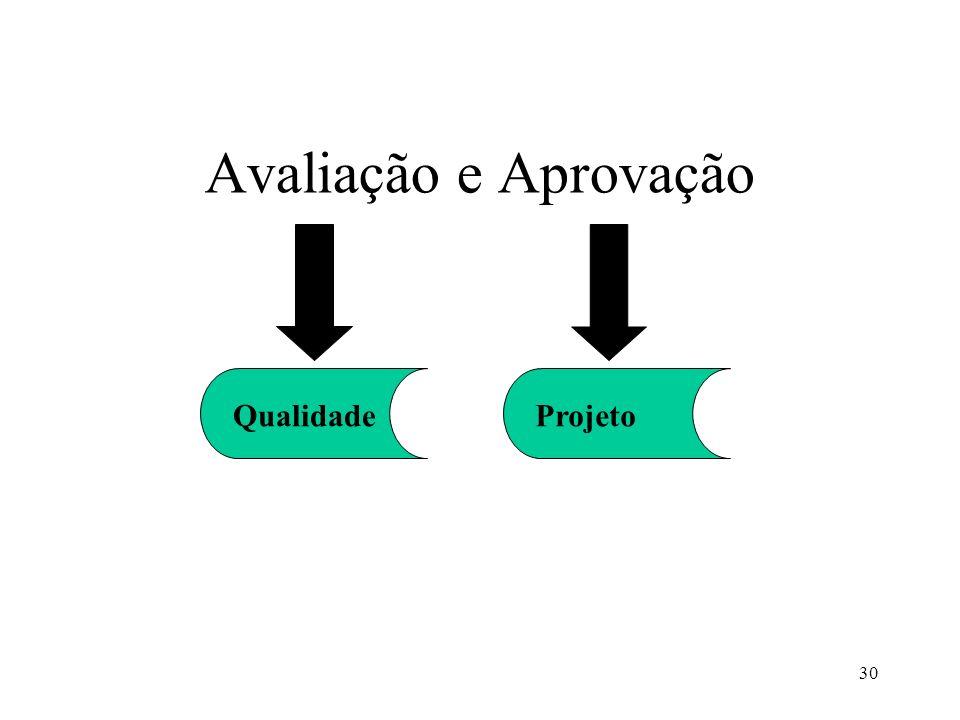 Avaliação e Aprovação Qualidade Projeto