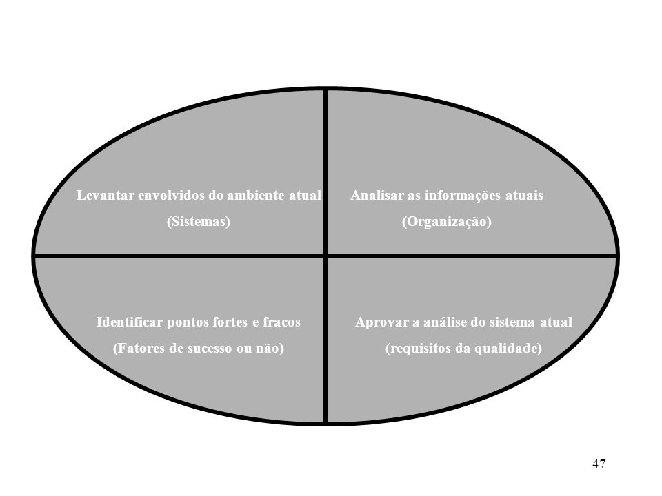 Levantar envolvidos do ambiente atual (Sistemas)