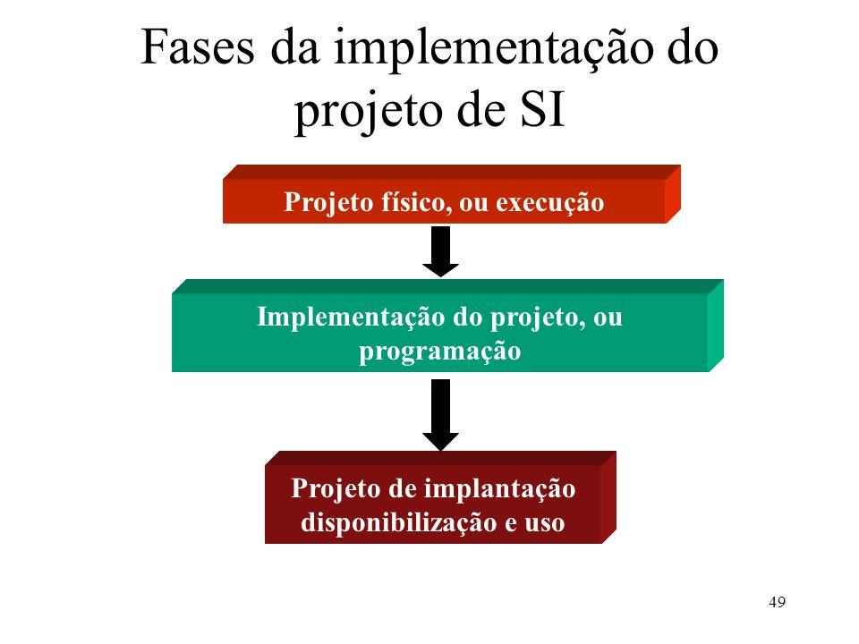 Fases da implementação do projeto de SI