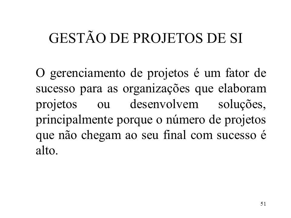 GESTÃO DE PROJETOS DE SI