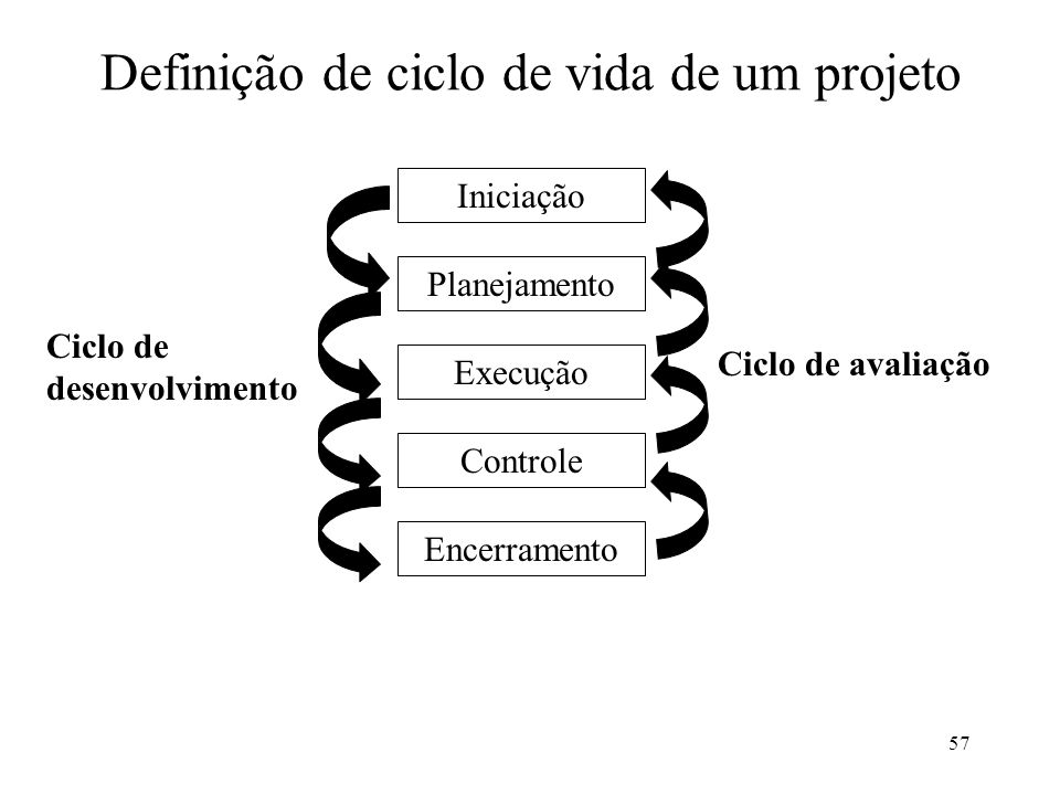 Definição de ciclo de vida de um projeto