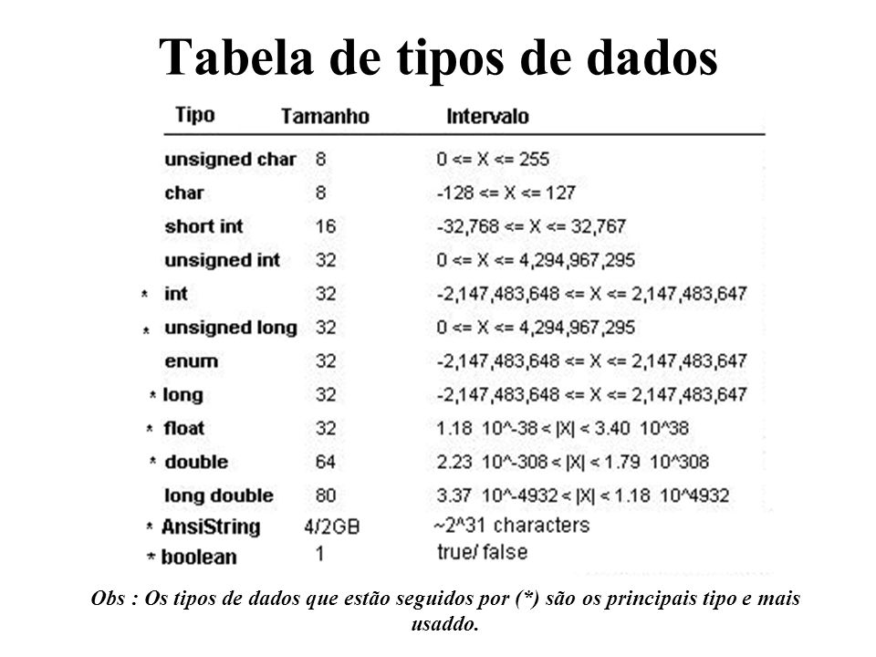 Tabela de tipos de dados