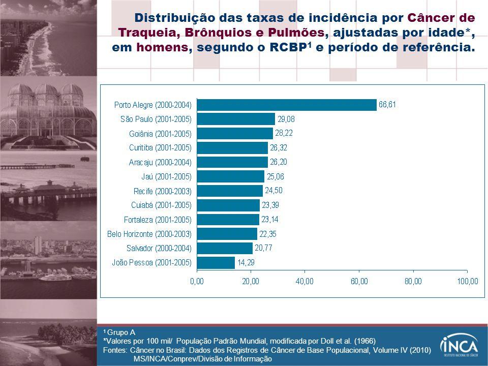 Distribuição das taxas de incidência por Câncer de Traqueia, Brônquios e Pulmões, ajustadas por idade*, em homens, segundo o RCBP1 e período de referência.