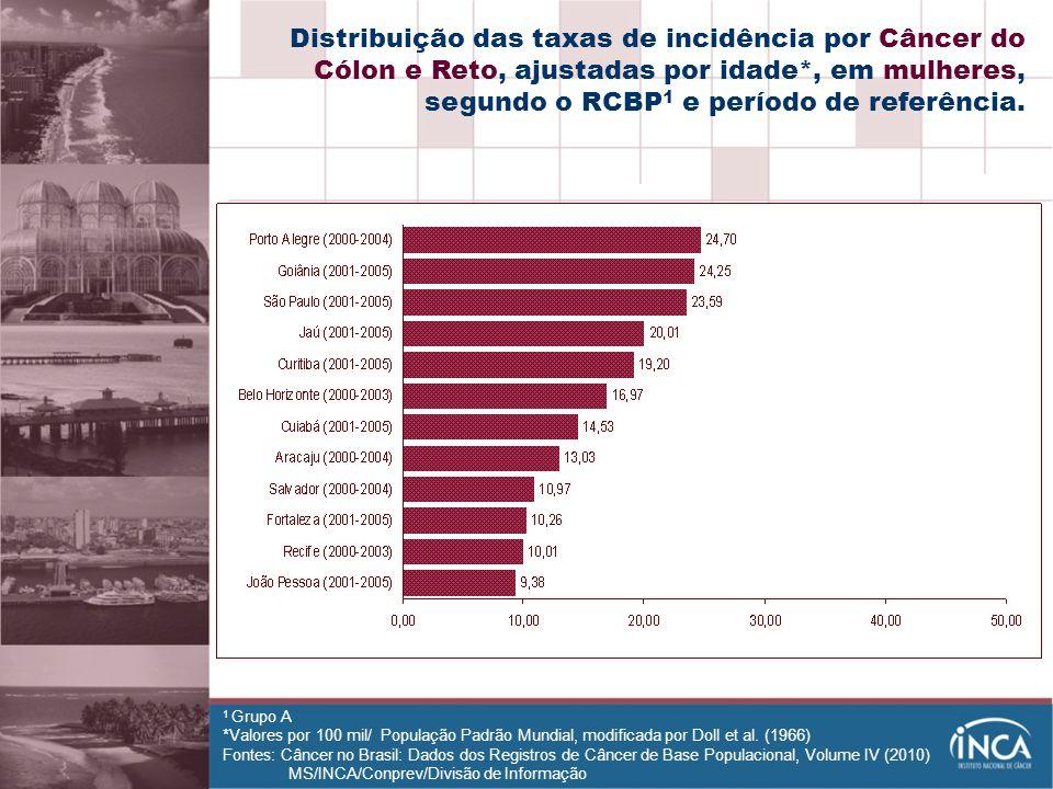 Distribuição das taxas de incidência por Câncer do Cólon e Reto, ajustadas por idade*, em mulheres, segundo o RCBP1 e período de referência.