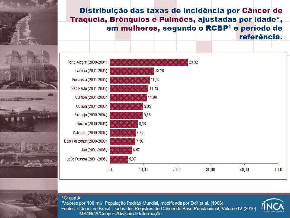 Distribuição das taxas de incidência por Câncer de Traqueia, Brônquios e Pulmões, ajustadas por idade*, em mulheres, segundo o RCBP1 e período de referência.