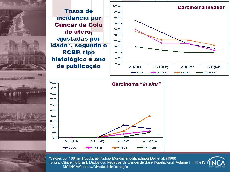 Carcinoma Invasor Taxas de incidência por Câncer de Colo do útero, ajustadas por idade*, segundo o RCBP, tipo histológico e ano de publicação.