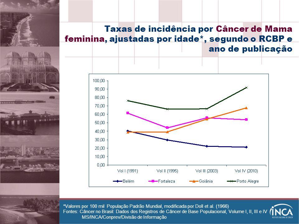 Taxas de incidência por Câncer de Mama feminina, ajustadas por idade
