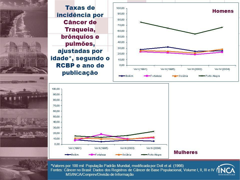 Homens Taxas de incidência por Câncer de Traqueia, brônquios e pulmões, ajustadas por idade*, segundo o RCBP e ano de publicação.