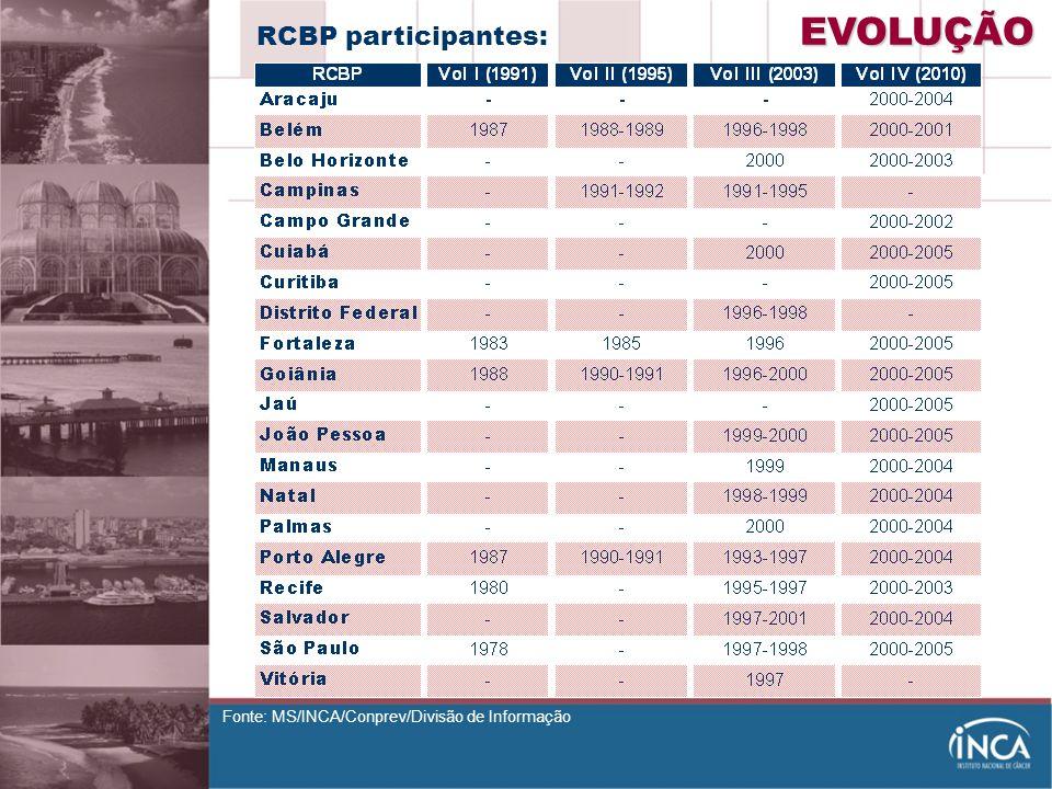 EVOLUÇÃO RCBP participantes: