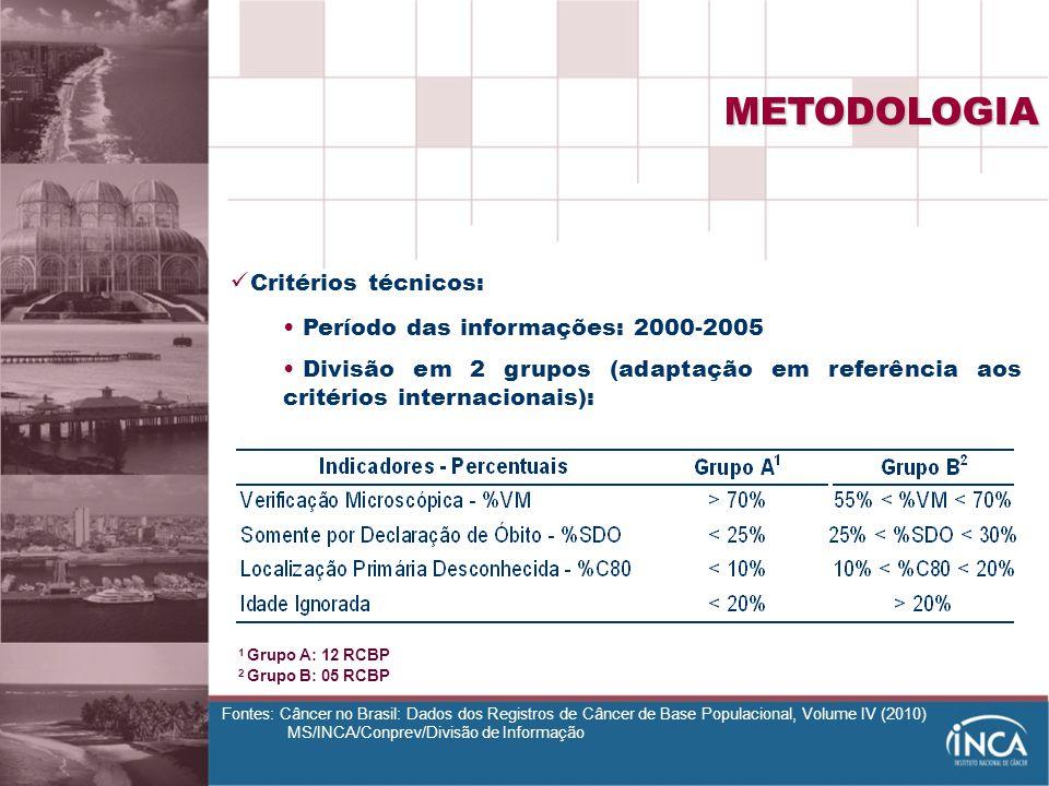 METODOLOGIA Critérios técnicos: Período das informações: 2000-2005