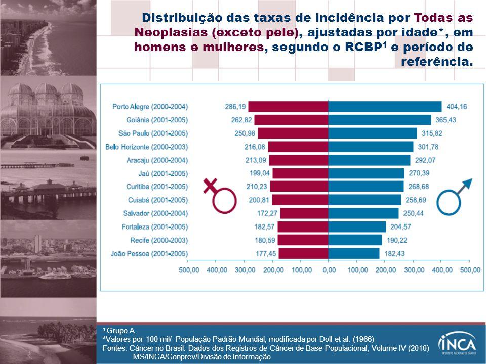 Distribuição das taxas de incidência por Todas as Neoplasias (exceto pele), ajustadas por idade*, em homens e mulheres, segundo o RCBP1 e período de referência.
