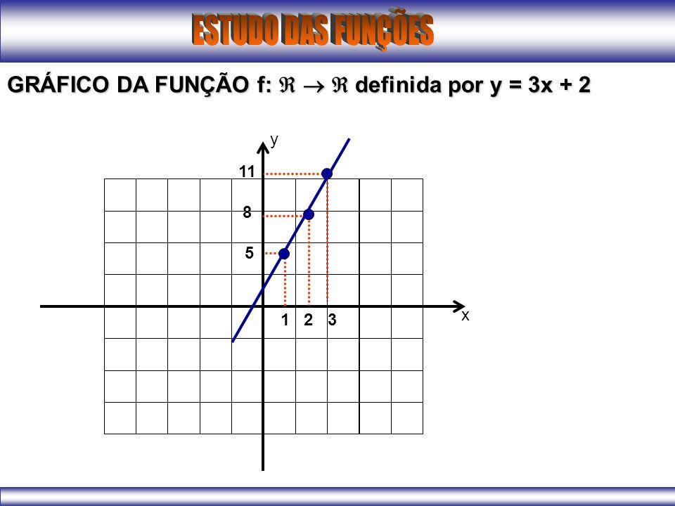 GRÁFICO DA FUNÇÃO f:    definida por y = 3x + 2