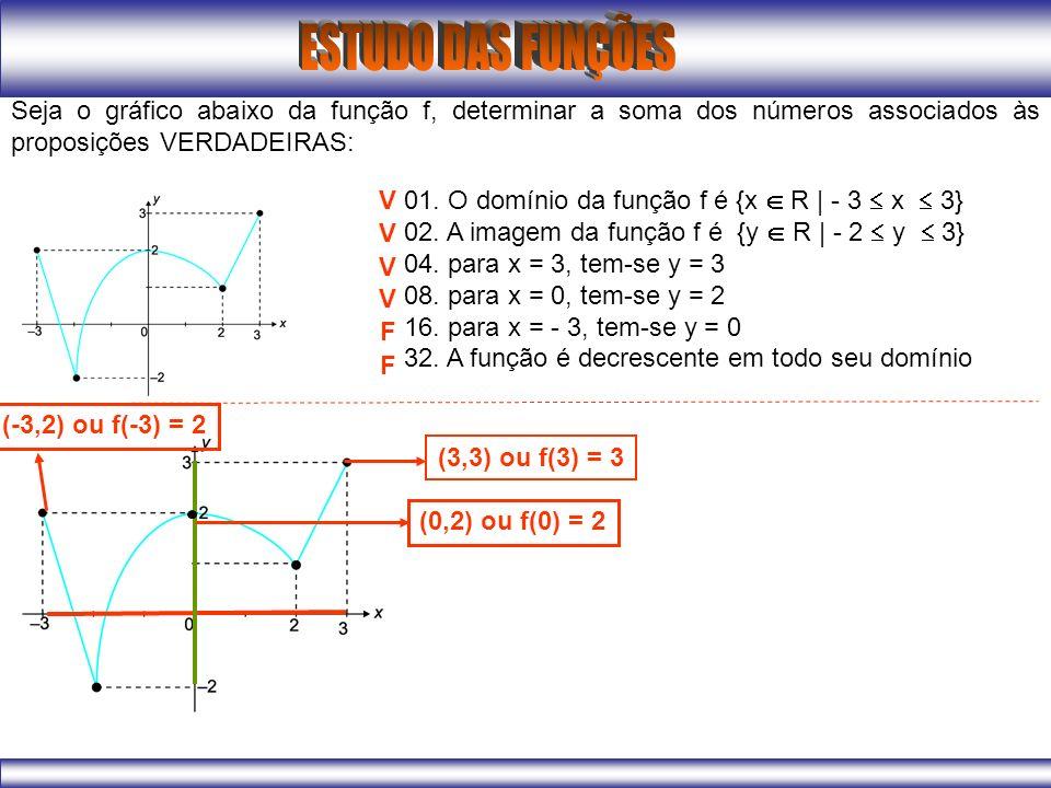 Seja o gráfico abaixo da função f, determinar a soma dos números associados às proposições VERDADEIRAS: