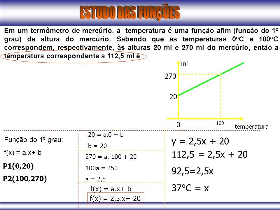 Em um termômetro de mercúrio, a temperatura é uma função afim (função do 1o grau) da altura do mercúrio. Sabendo que as temperaturas 0oC e 100oC correspondem, respectivamente, às alturas 20 ml e 270 ml do mercúrio, então a temperatura correspondente a 112,5 ml é