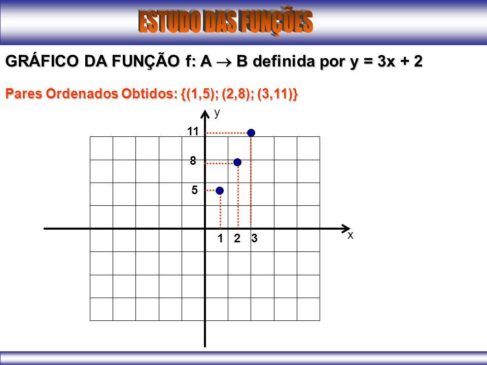 GRÁFICO DA FUNÇÃO f: A  B definida por y = 3x + 2