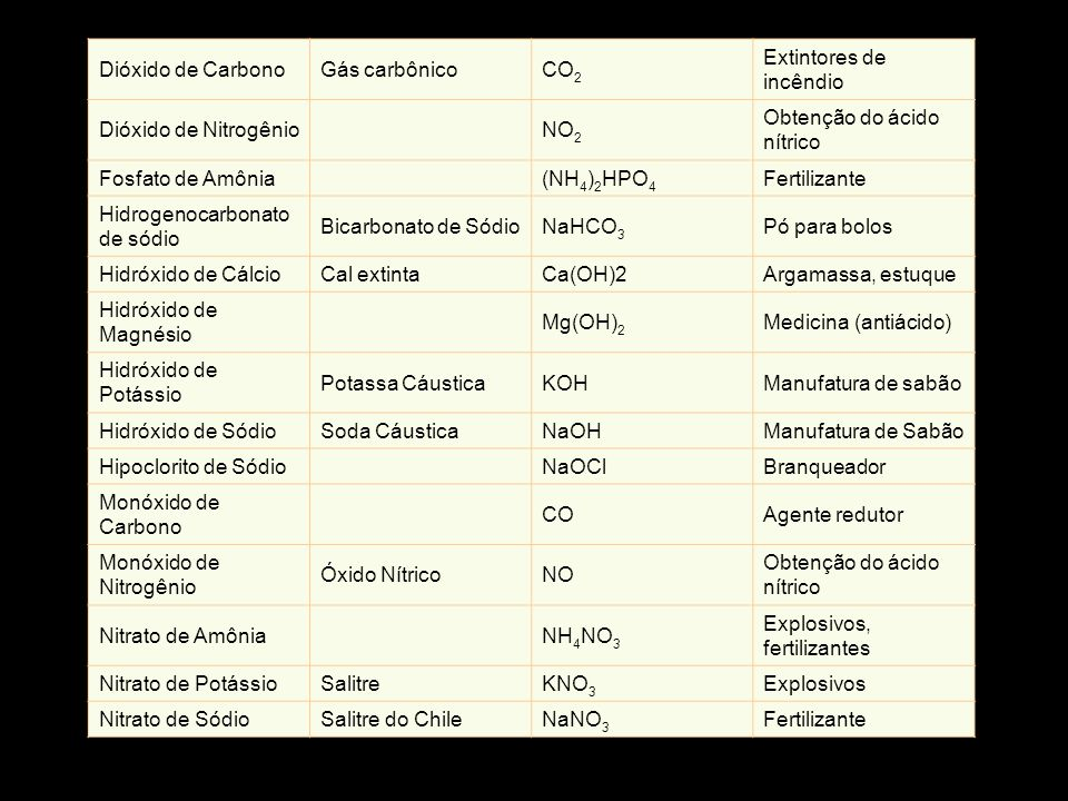 Dióxido de Carbono Gás carbônico. CO2. Extintores de incêndio. Dióxido de Nitrogênio. NO2. Obtenção do ácido nítrico.