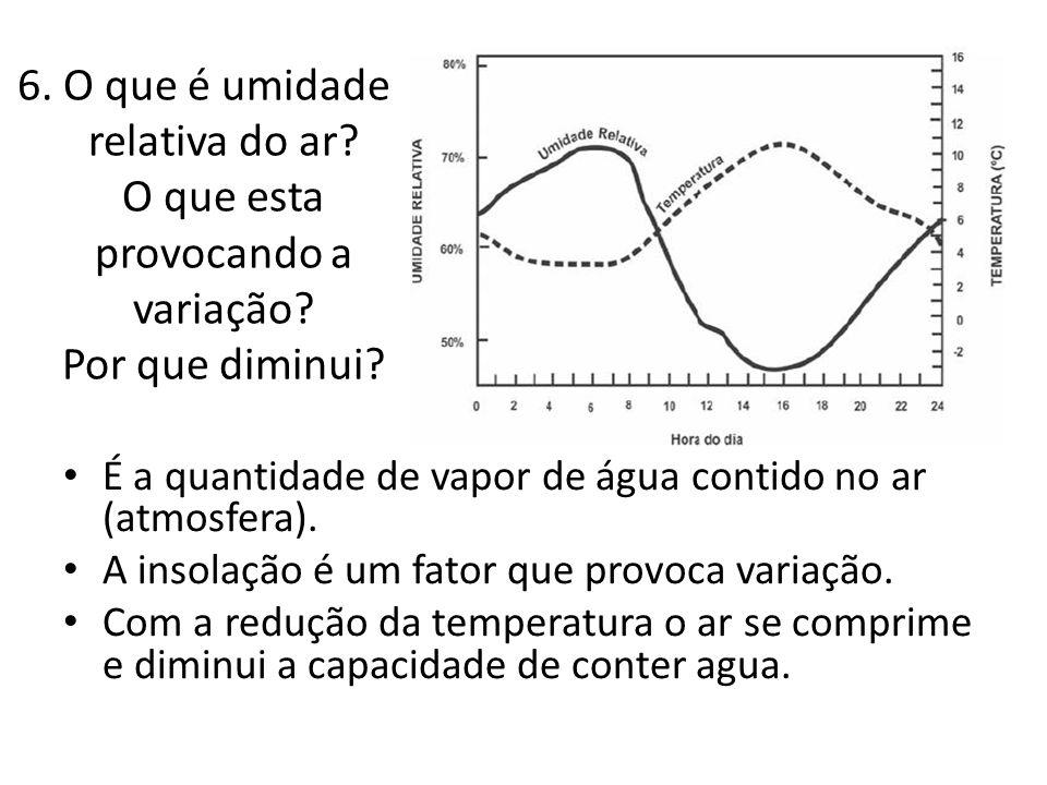 6. O que é umidade relativa do ar. O que esta provocando a variação