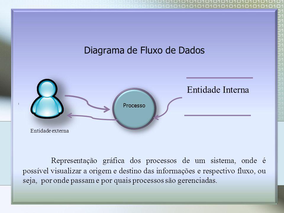 Diagrama de Fluxo de Dados