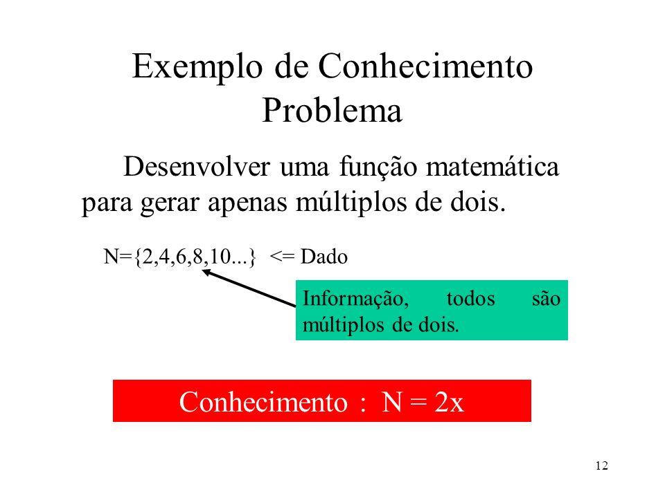 Exemplo de Conhecimento Problema