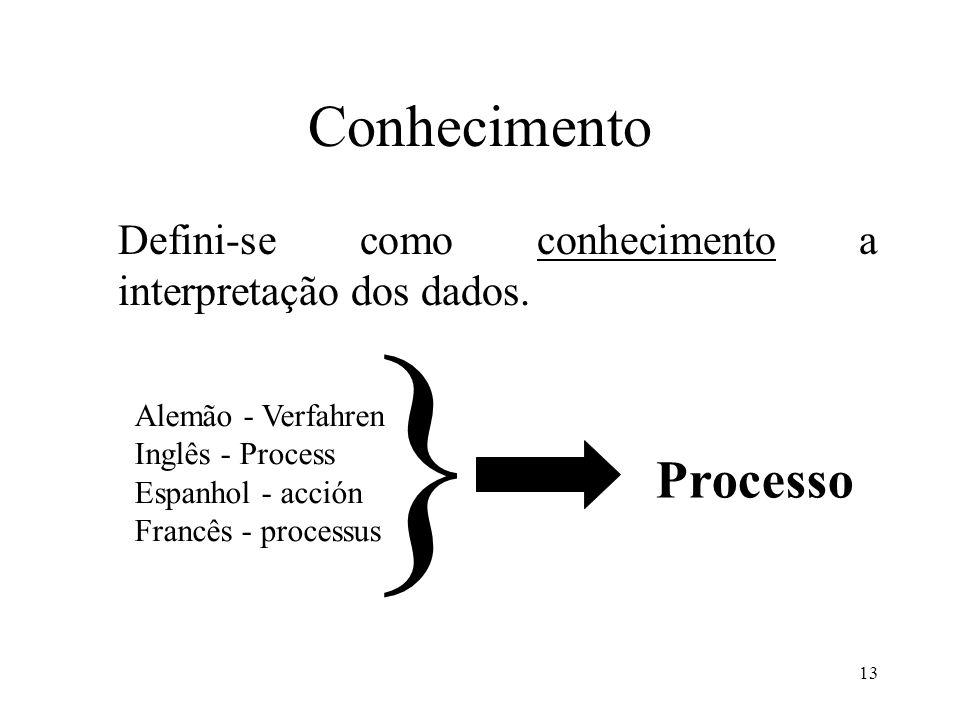 } Conhecimento Processo