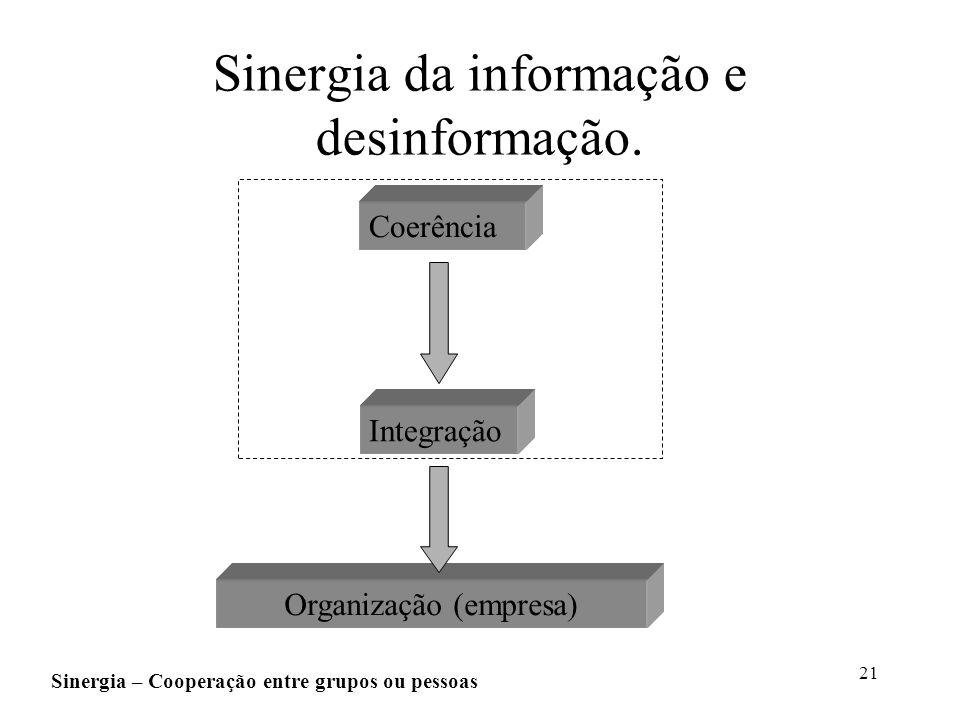Sinergia da informação e desinformação.