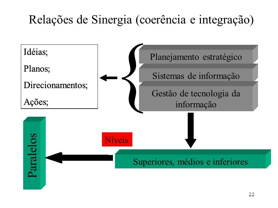 Relações de Sinergia (coerência e integração)