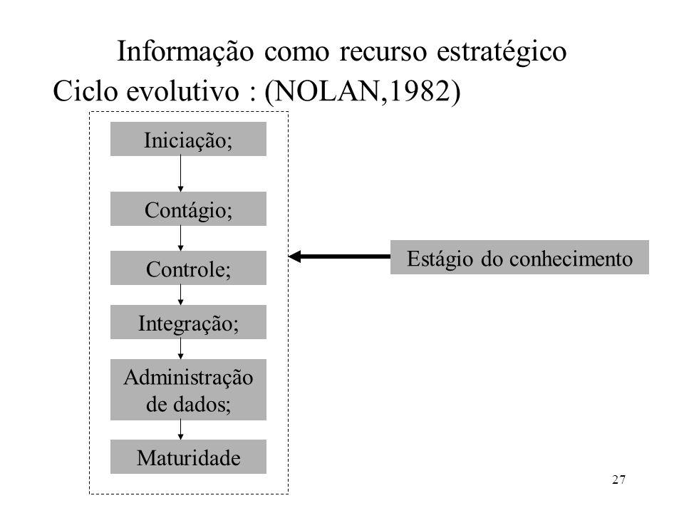 Informação como recurso estratégico