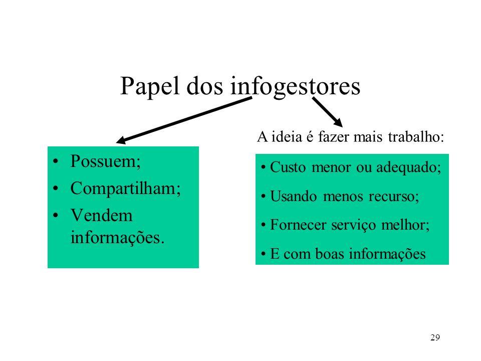 Papel dos infogestores