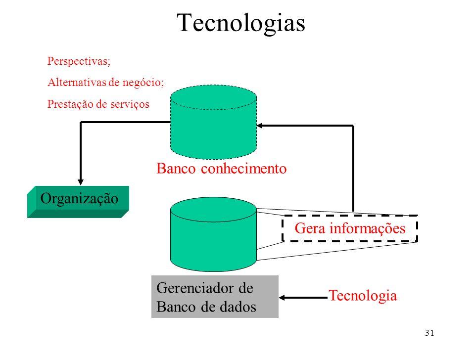Tecnologias Banco conhecimento Organização Gera informações